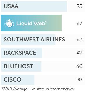 Review of LiquidWeb on Investigator Marketing